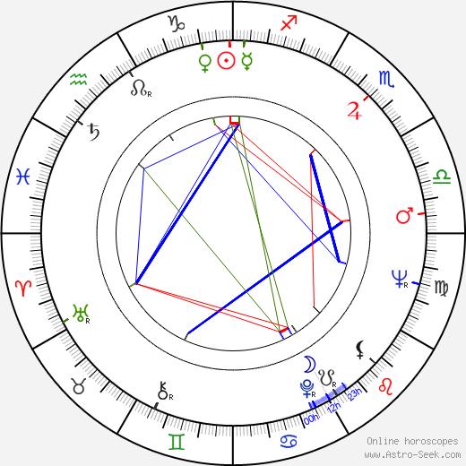 Natalya Fateeva astro natal birth chart, Natalya Fateeva horoscope, astrology
