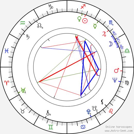 Nina Doroshina birth chart, Nina Doroshina astro natal horoscope, astrology