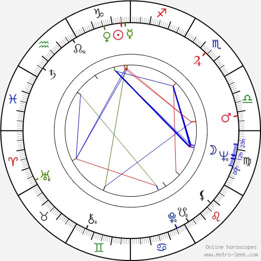 Pauli Virtanen birth chart, Pauli Virtanen astro natal horoscope, astrology