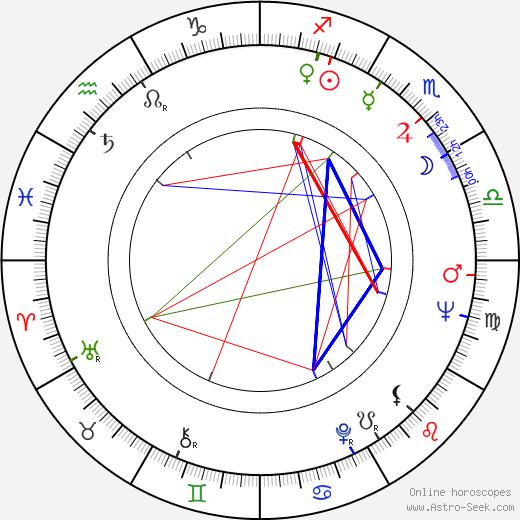 Pertti Hemánus birth chart, Pertti Hemánus astro natal horoscope, astrology