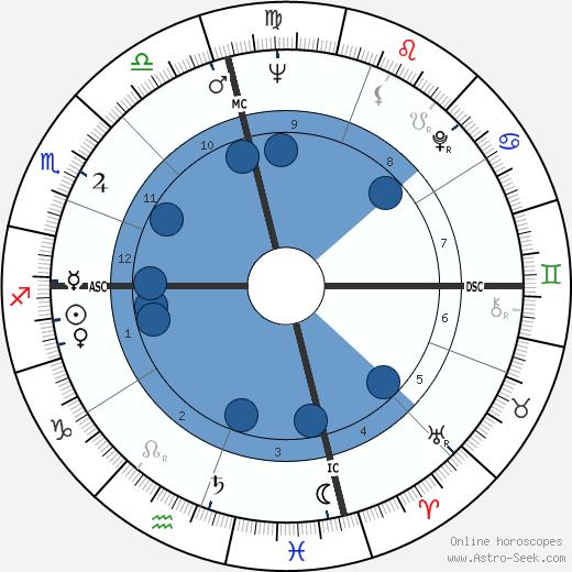 Richard D. Zanuck wikipedia, horoscope, astrology, instagram