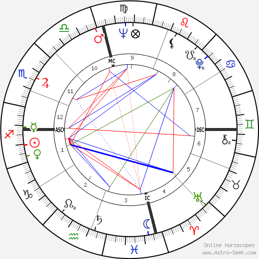 Richard D. Zanuck tema natale, oroscopo, Richard D. Zanuck oroscopi gratuiti, astrologia