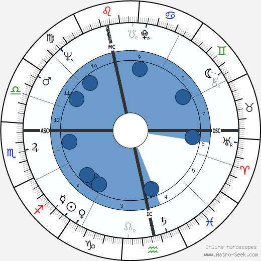 Rudi Carrell wikipedia, horoscope, astrology, instagram