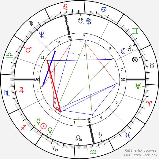 Rudi Carrell день рождения гороскоп, Rudi Carrell Натальная карта онлайн
