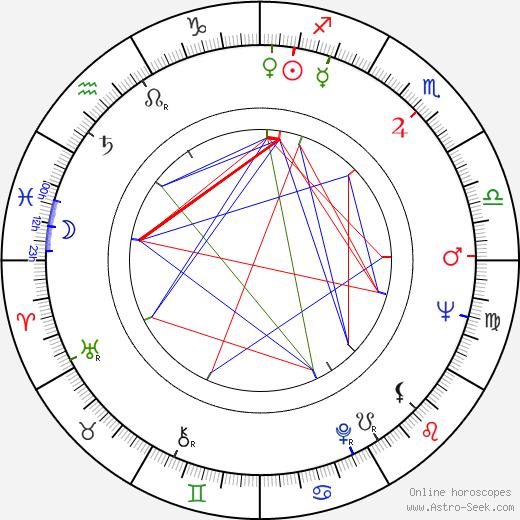 Rudolf Krejčík astro natal birth chart, Rudolf Krejčík horoscope, astrology