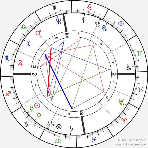 Russ Tamblyn tema natale, oroscopo, Russ Tamblyn oroscopi gratuiti, astrologia