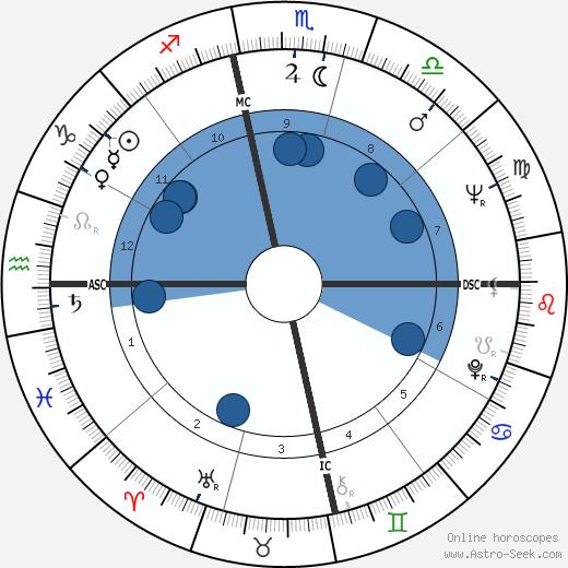 Thomas Estavan wikipedia, horoscope, astrology, instagram
