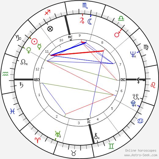 Thomas Estavan день рождения гороскоп, Thomas Estavan Натальная карта онлайн