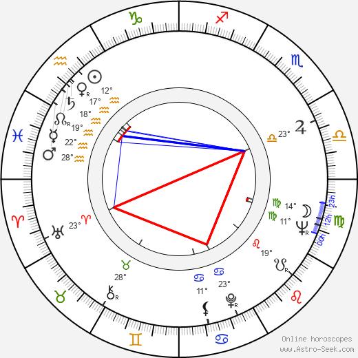 Adrian Cowell birth chart, biography, wikipedia 2020, 2021