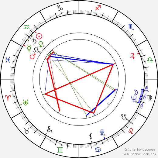 Adrian Cowell astro natal birth chart, Adrian Cowell horoscope, astrology