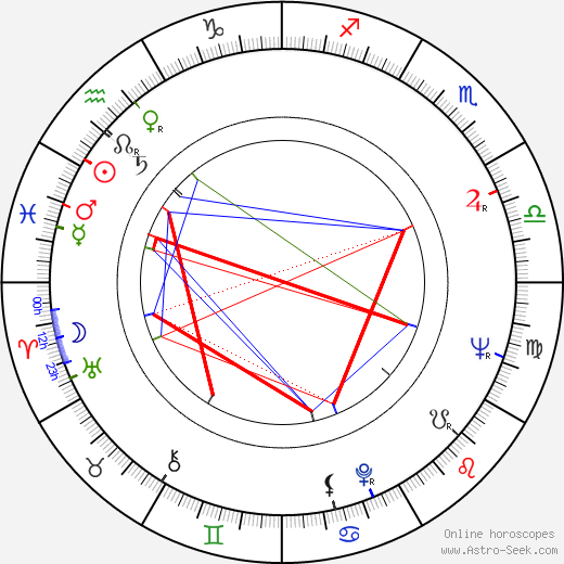 Alan Bates astro natal birth chart, Alan Bates horoscope, astrology
