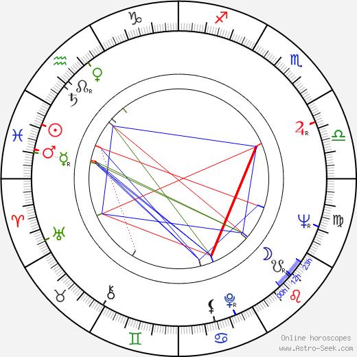 Alan Fudge birth chart, Alan Fudge astro natal horoscope, astrology