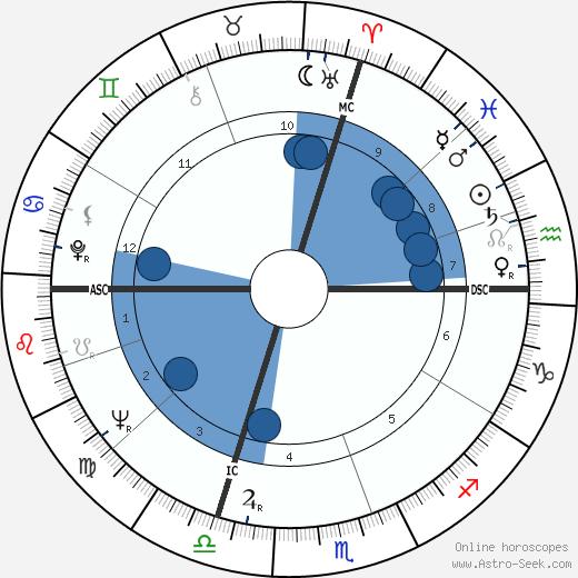 Aldo Ceccato wikipedia, horoscope, astrology, instagram