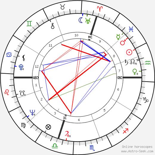 Aldo Ceccato birth chart, Aldo Ceccato astro natal horoscope, astrology