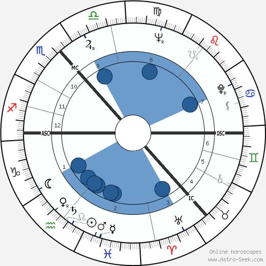 Annette Crosbie wikipedia, horoscope, astrology, instagram