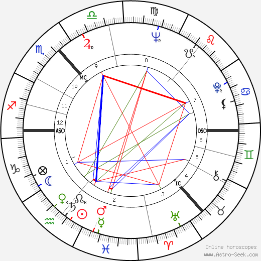 Annette Crosbie astro natal birth chart, Annette Crosbie horoscope, astrology