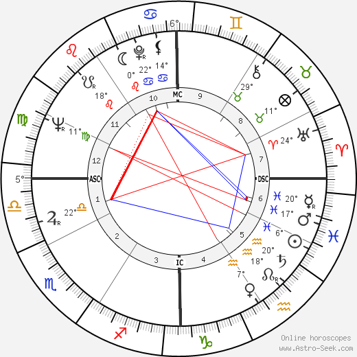 Anthony David Lema birth chart, biography, wikipedia 2019, 2020