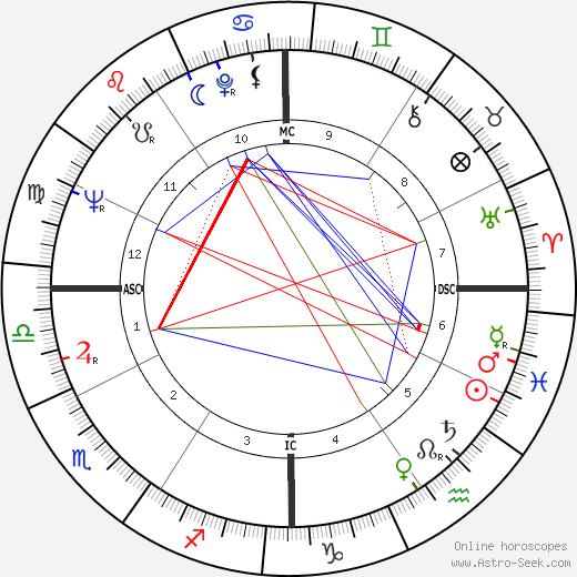 Anthony David Lema birth chart, Anthony David Lema astro natal horoscope, astrology
