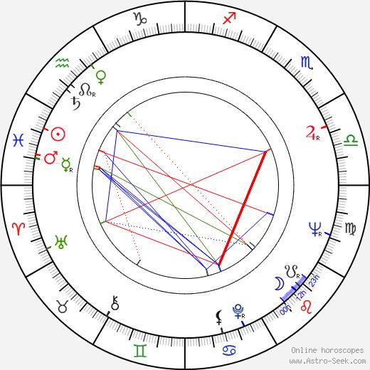 Anton Mrvečka birth chart, Anton Mrvečka astro natal horoscope, astrology