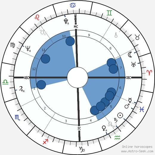 Audre Lorde wikipedia, horoscope, astrology, instagram
