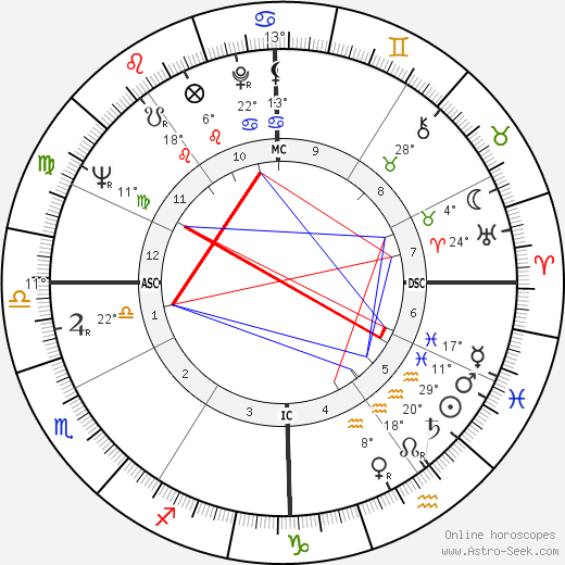 Audre Lorde birth chart, biography, wikipedia 2018, 2019