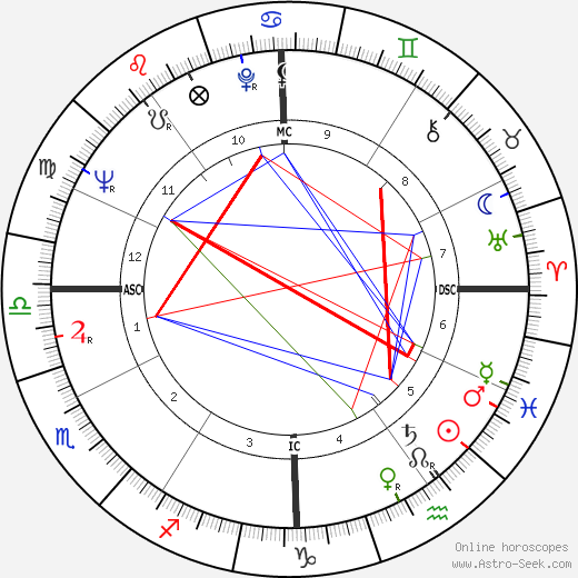 Audre Lorde astro natal birth chart, Audre Lorde horoscope, astrology