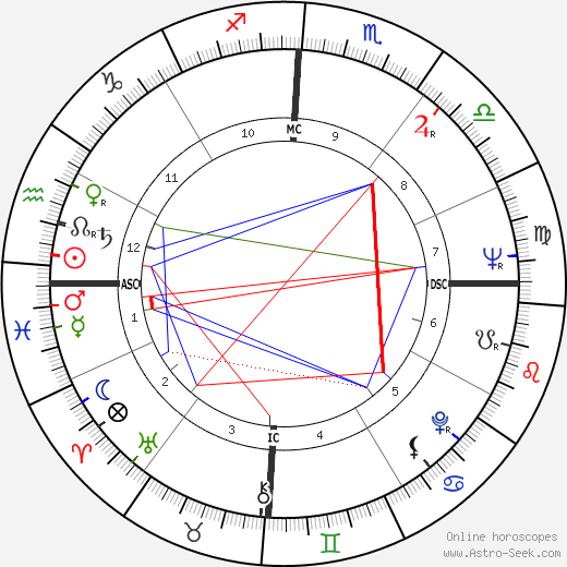 Barry Humphries astro natal birth chart, Barry Humphries horoscope, astrology