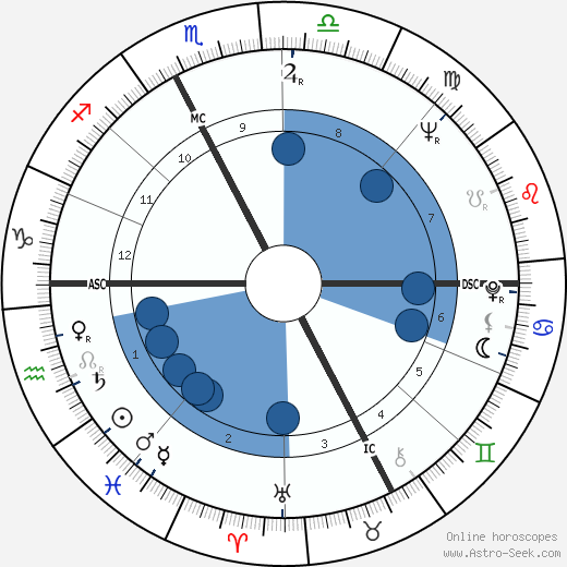 Bettino Craxi wikipedia, horoscope, astrology, instagram