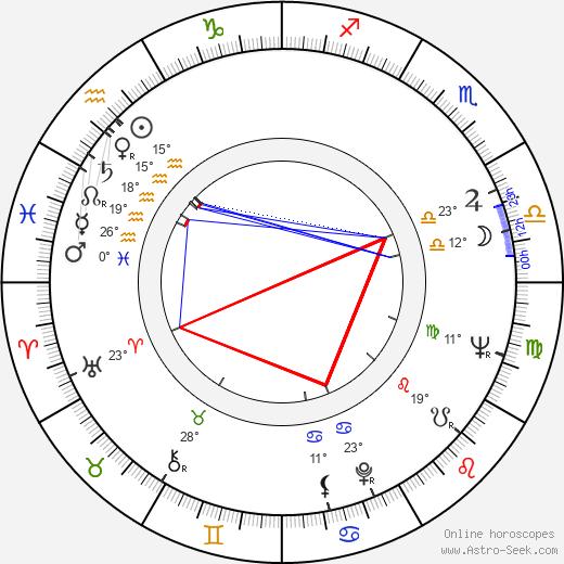 Bruce Malmuth birth chart, biography, wikipedia 2020, 2021