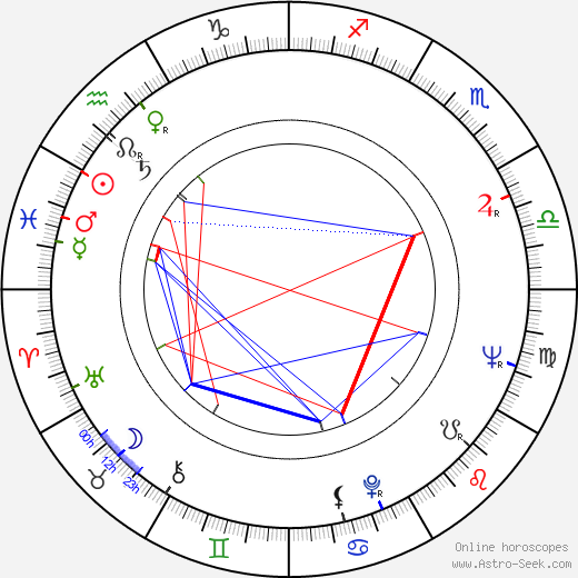 Carole Eastman birth chart, Carole Eastman astro natal horoscope, astrology