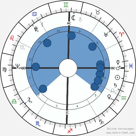 David Avidan wikipedia, horoscope, astrology, instagram