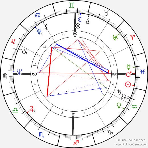 Давид Авидан David Avidan день рождения гороскоп, David Avidan Натальная карта онлайн