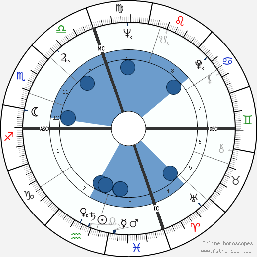 Edgar Smith wikipedia, horoscope, astrology, instagram