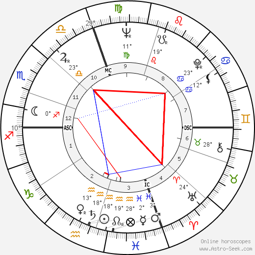 Edgar Smith birth chart, biography, wikipedia 2019, 2020