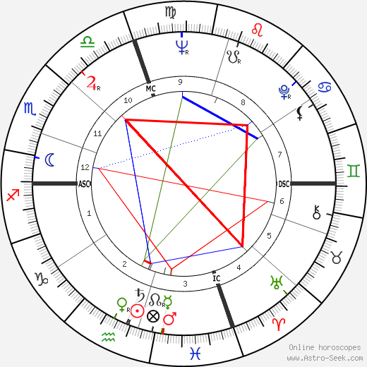 Edgar Smith astro natal birth chart, Edgar Smith horoscope, astrology