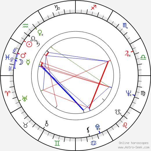 Eva Sirotková astro natal birth chart, Eva Sirotková horoscope, astrology