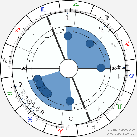 Florence Henderson wikipedia, horoscope, astrology, instagram