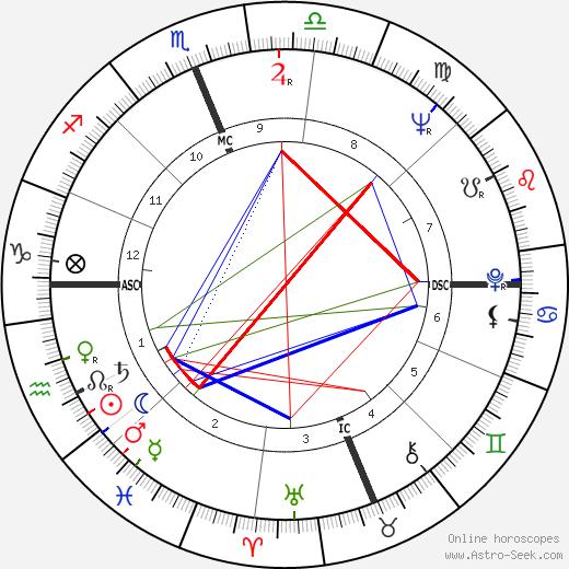 Флоренс Хендерсон Florence Henderson день рождения гороскоп, Florence Henderson Натальная карта онлайн