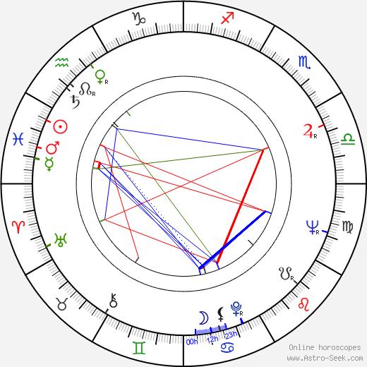 Frank Braña birth chart, Frank Braña astro natal horoscope, astrology