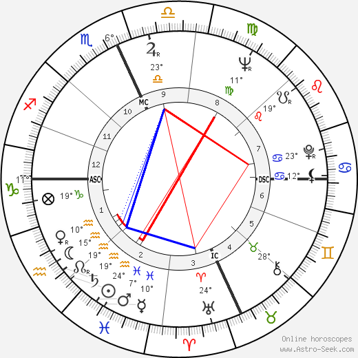 George Segal birth chart, biography, wikipedia 2017, 2018