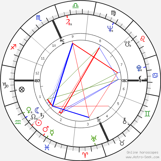 George Segal astro natal birth chart, George Segal horoscope, astrology