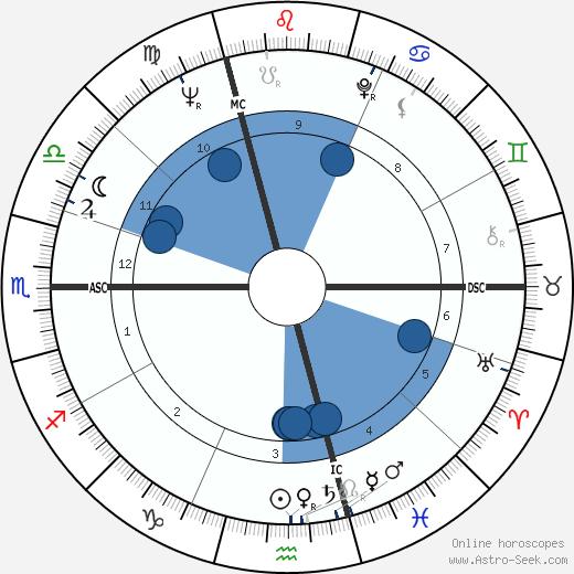 Gerard Dupriez wikipedia, horoscope, astrology, instagram