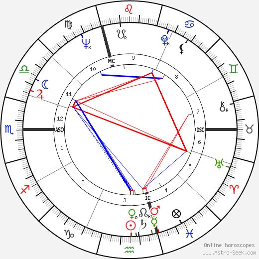 Gerard Dupriez день рождения гороскоп, Gerard Dupriez Натальная карта онлайн