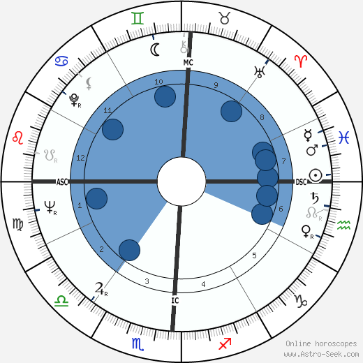 Gerre Hancock horoscope, astrology, sign, zodiac, date of birth, instagram