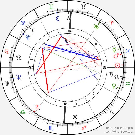 Gerre Hancock день рождения гороскоп, Gerre Hancock Натальная карта онлайн