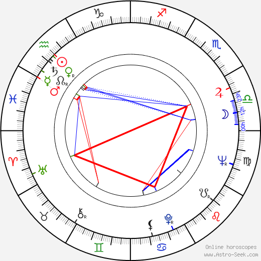 Gil Rogers birth chart, Gil Rogers astro natal horoscope, astrology