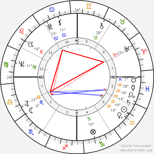 Hank Aaron birth chart, biography, wikipedia 2019, 2020