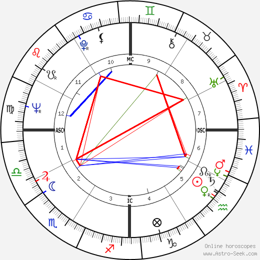 Hank Aaron astro natal birth chart, Hank Aaron horoscope, astrology