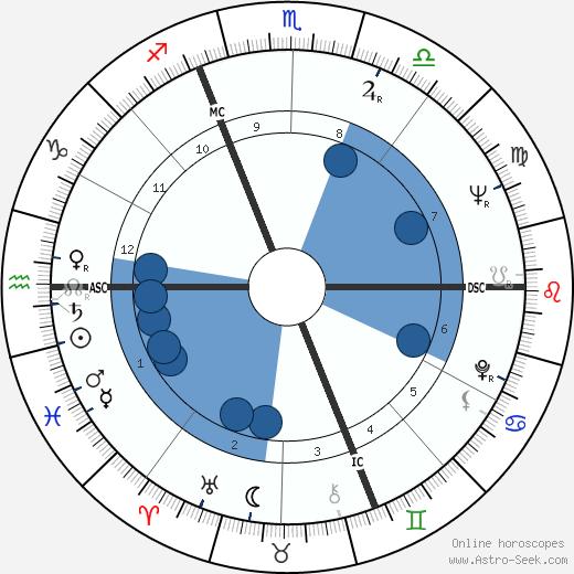 Herbert Rosendorfer wikipedia, horoscope, astrology, instagram
