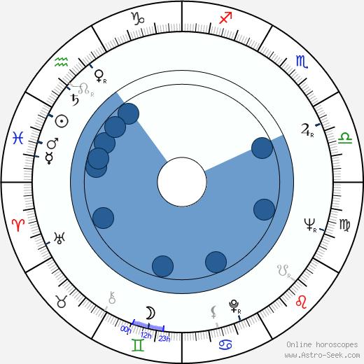 Ichirô Zaitsu wikipedia, horoscope, astrology, instagram